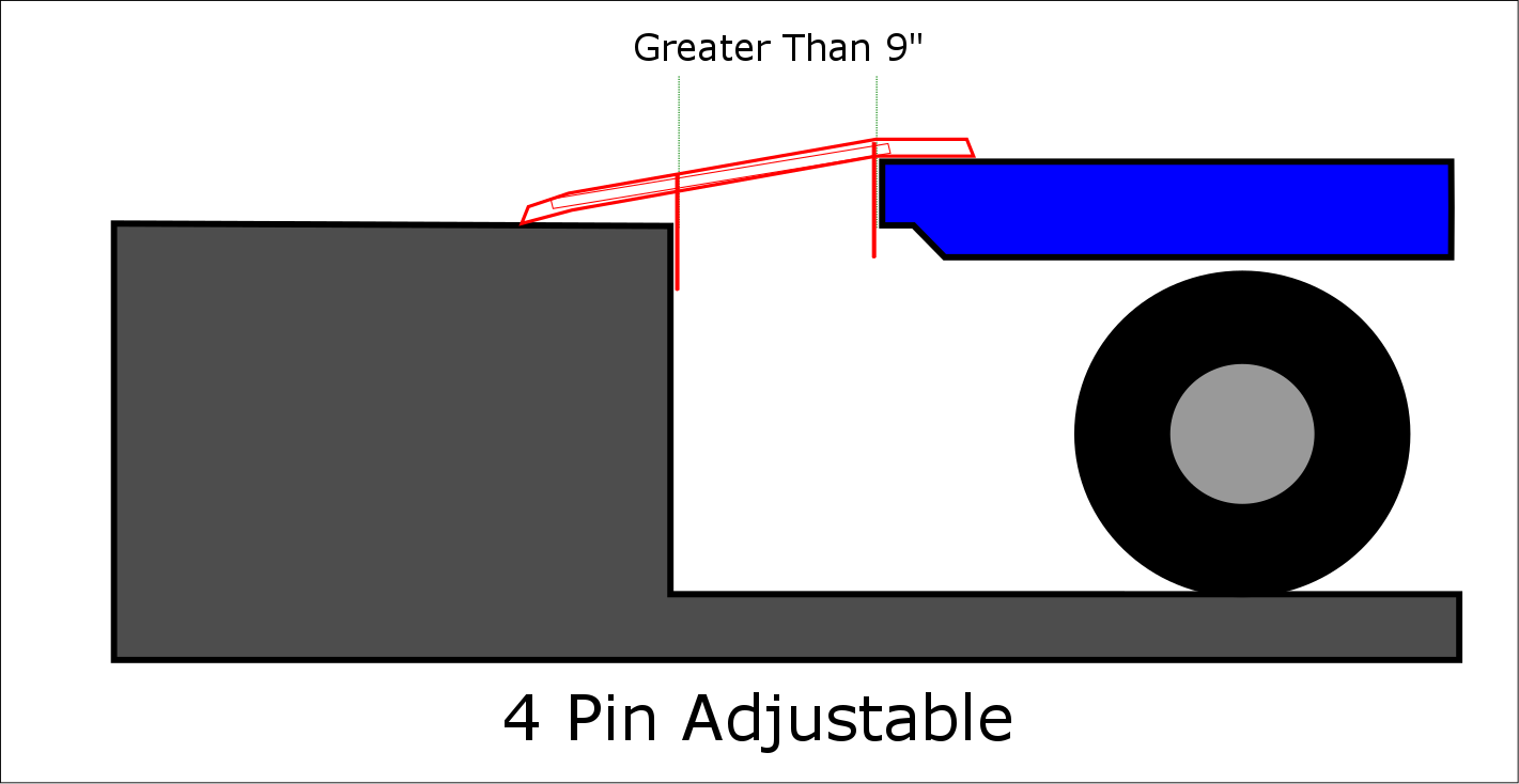 4 Pin Loading Adjustable Dock Board Placement