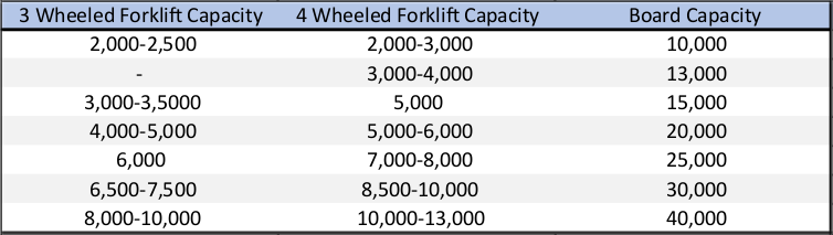 Loading Dock Board Capacity Chart