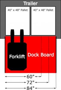 Loading Dock Board Width Chart