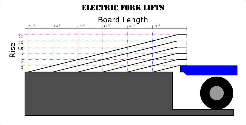 Loading Dock Board Selection Electric Lifts