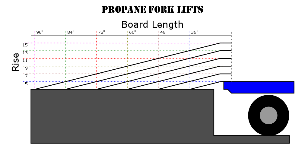 Loading Dock Board Selection Propane Lifts